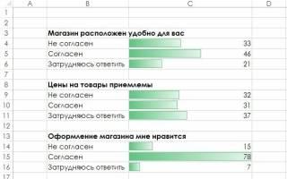 Условное форматирование: инструмент Microsoft Excel для визуализации данных