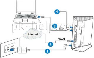 Как настроить роутер ASUS RT-N14U