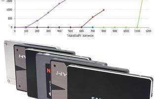 Какой срок службы у SSD дисков