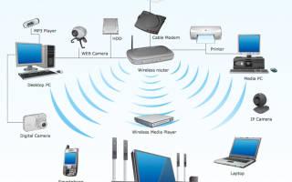 Создание локальной сети через Wi-Fi-роутер