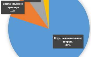 Пишем в техподдержку ВКонтакте